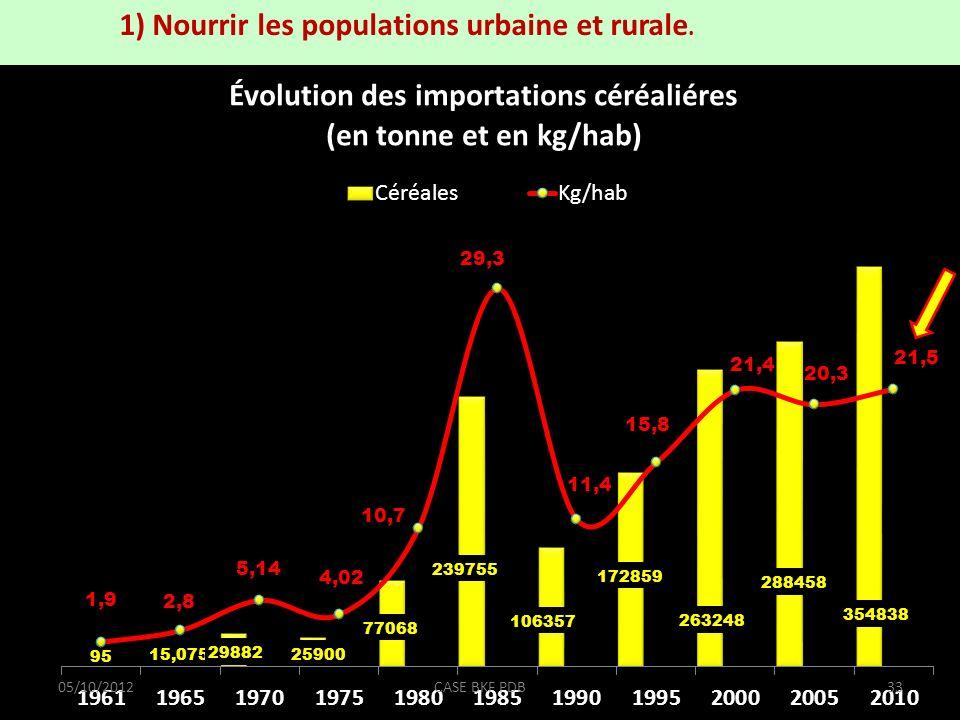 1) Nourrir les populations urbaine et rurale. 05/10/201233CASE BKF PDB