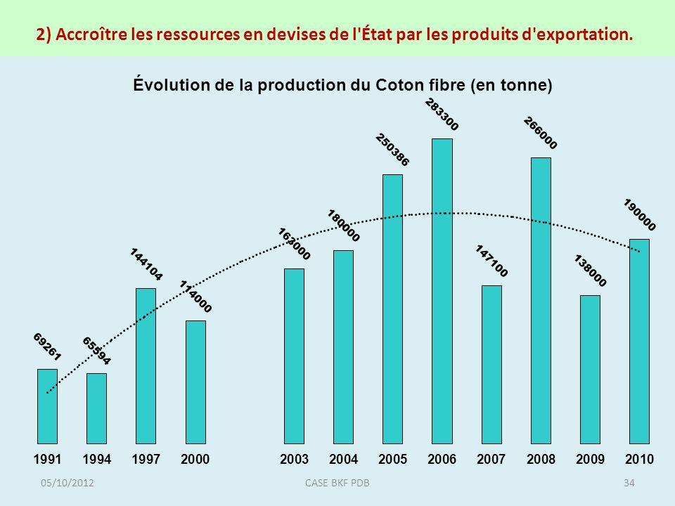 2) Accroître les ressources en devises de l'État par les produits d'exportation. 05/10/201234CASE BKF PDB