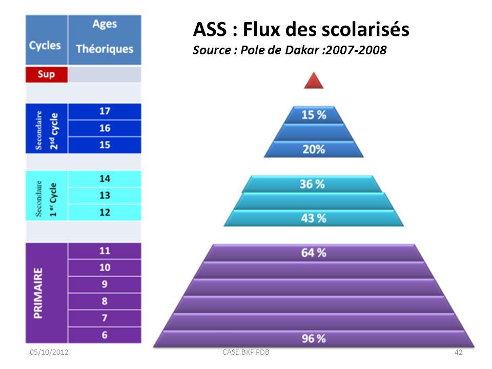 ASS : Flux des scolarisés Source : Pole de Dakar :2007-2008 36 % 20 % 15% 43 % 96 % 64% 05/10/201242CASE BKF PDB