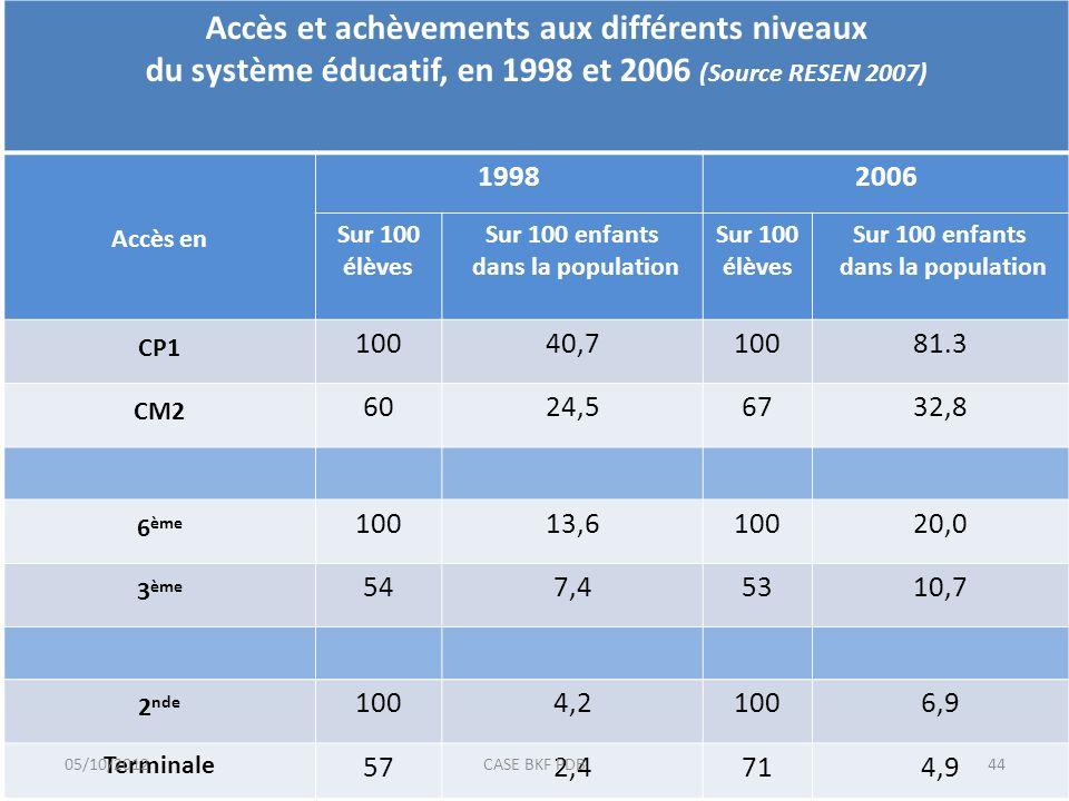 Accès et achèvements aux différents niveaux du système éducatif, en 1998 et 2006 (Source RESEN 2007) Accès en 19982006 Sur 100 élèves Sur 100 enfants