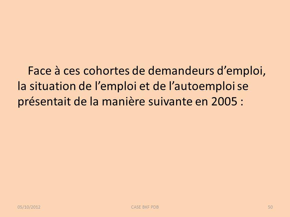 Face à ces cohortes de demandeurs demploi, la situation de lemploi et de lautoemploi se présentait de la manière suivante en 2005 : 05/10/2012CASE BKF PDB50