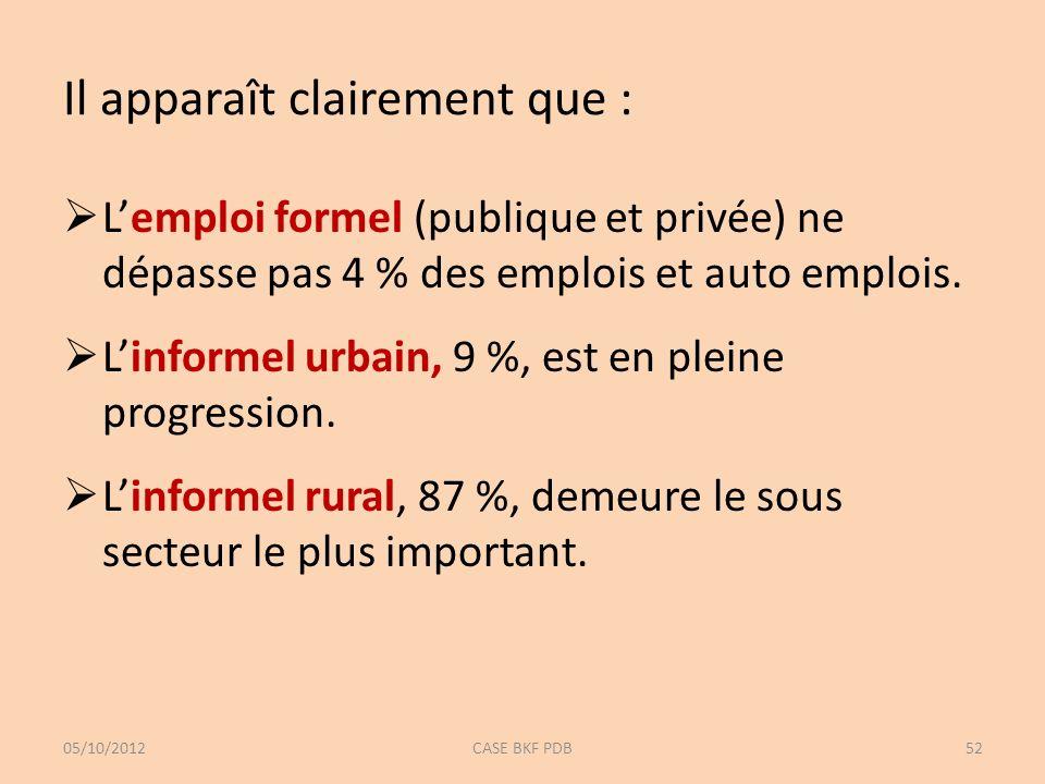 Il apparaît clairement que : Lemploi formel (publique et privée) ne dépasse pas 4 % des emplois et auto emplois. Linformel urbain, 9 %, est en pleine