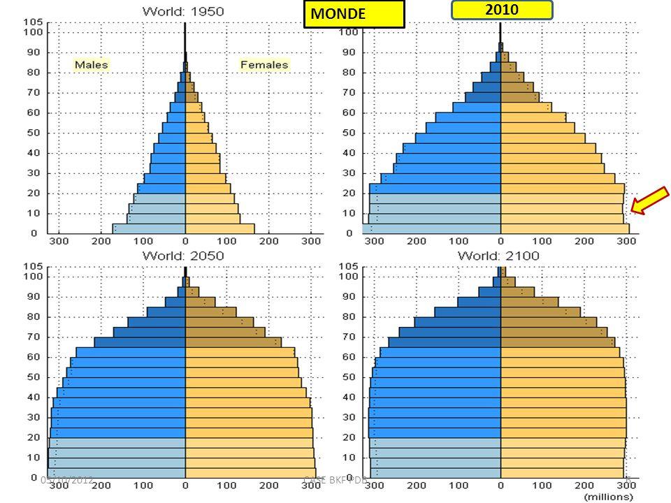 2010 05/10/20126CASE BKF PDB MONDE