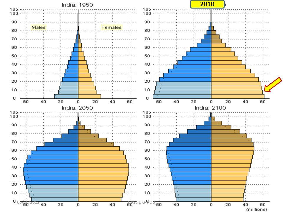 Synthèse Un pays très jeune ( âge médian 17 ans) Pays à forte croissance démographique ( 3%, soit un doublement tous les 23.5 ans).