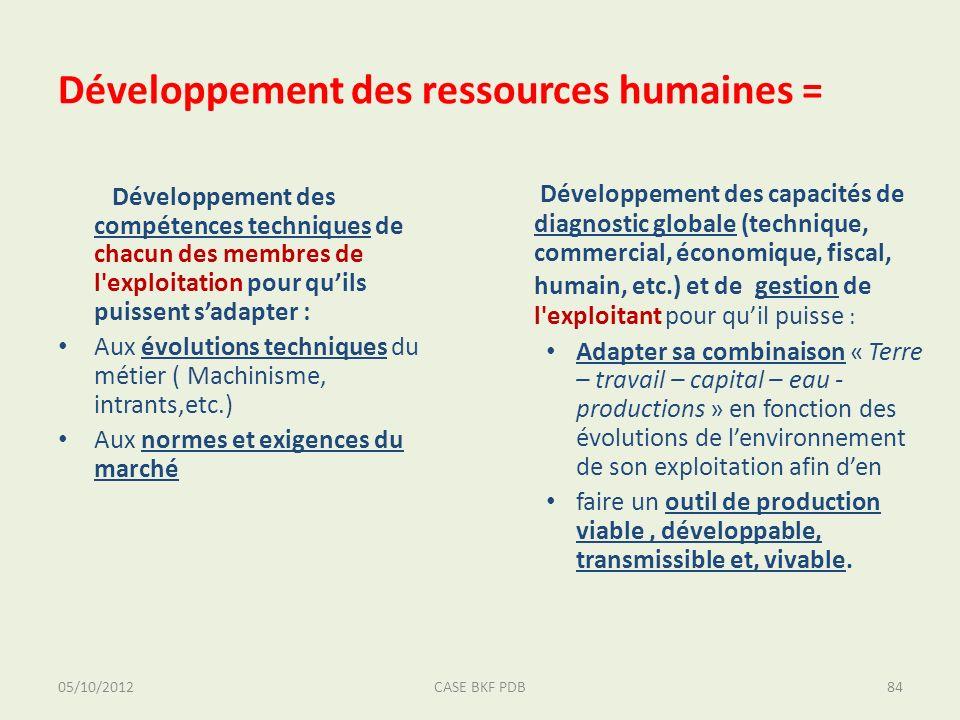 05/10/2012CASE BKF PDB84 Développement des ressources humaines = Développement des compétences techniques de chacun des membres de l'exploitation pour