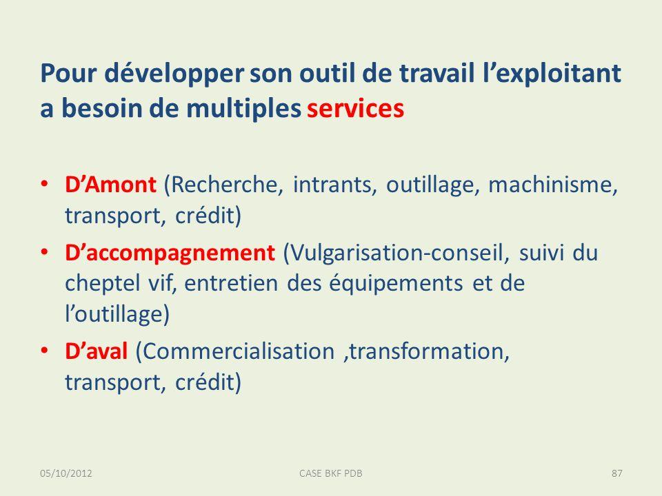 05/10/2012CASE BKF PDB87 Pour développer son outil de travail lexploitant a besoin de multiples services DAmont (Recherche, intrants, outillage, machi