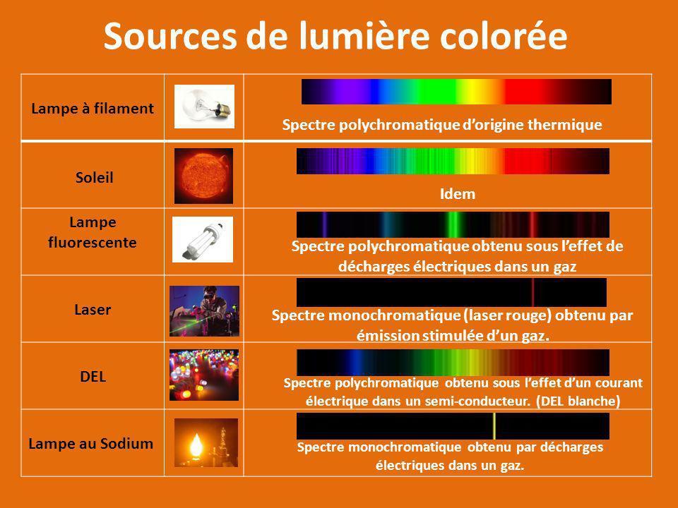 Sources de lumière colorée Lampe à filament Lampe fluorescente Laser DEL Lampe au Sodium Soleil Spectre polychromatique dorigine thermique Idem Spectre polychromatique obtenu sous leffet de décharges électriques dans un gaz Spectre monochromatique (laser rouge) obtenu par émission stimulée dun gaz.