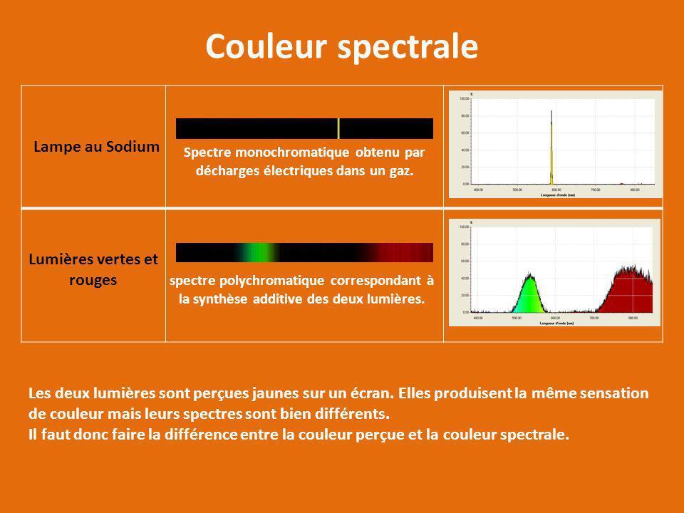 Couleur spectrale Lampe au Sodium Lumières vertes et rouges spectre polychromatique correspondant à la synthèse additive des deux lumières. Spectre mo