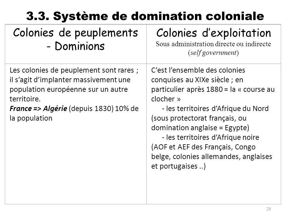 3.3. Système de domination coloniale 29 Colonies de peuplements - Dominions Les colonies de peuplement sont rares ; il sagit dimplanter massivement un