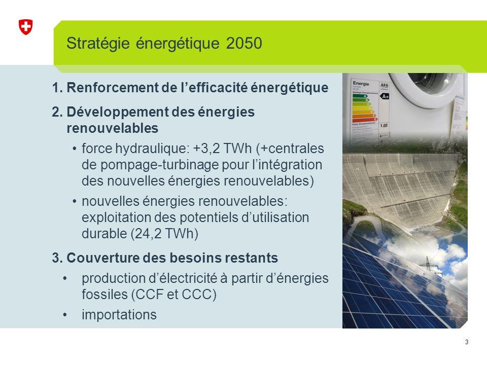 3 Stratégie énergétique 2050 1.Renforcement de lefficacité énergétique 2.Développement des énergies renouvelables force hydraulique: +3,2 TWh (+centrales de pompage-turbinage pour lintégration des nouvelles énergies renouvelables) nouvelles énergies renouvelables: exploitation des potentiels dutilisation durable (24,2 TWh) 3.Couverture des besoins restants production délectricité à partir dénergies fossiles (CCF et CCC) importations