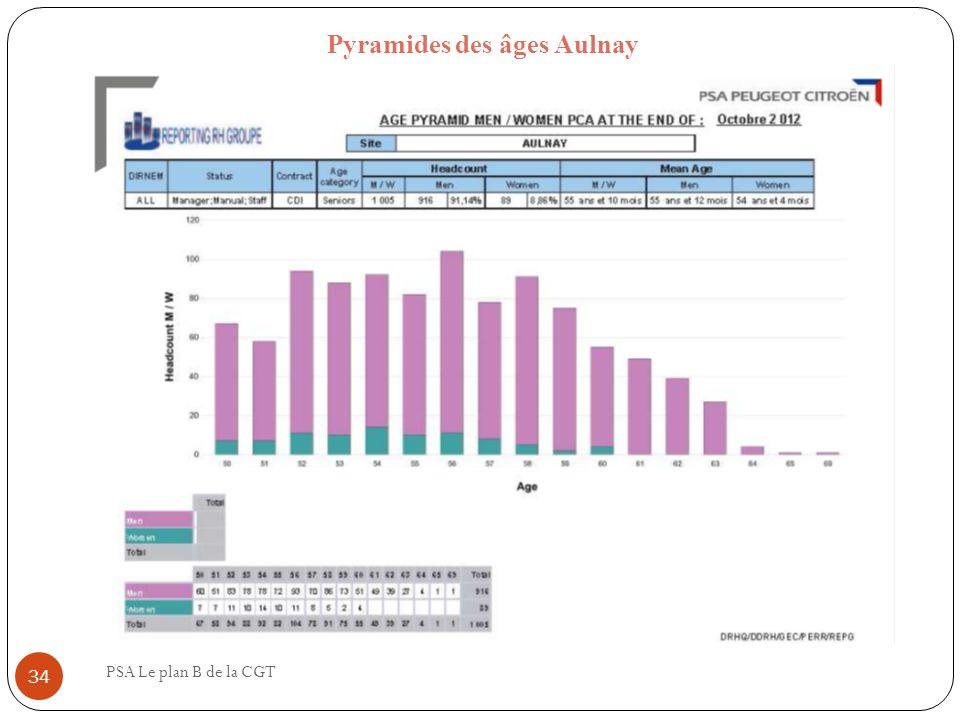 Pyramides des âges Aulnay PSA Le plan B de la CGT 34