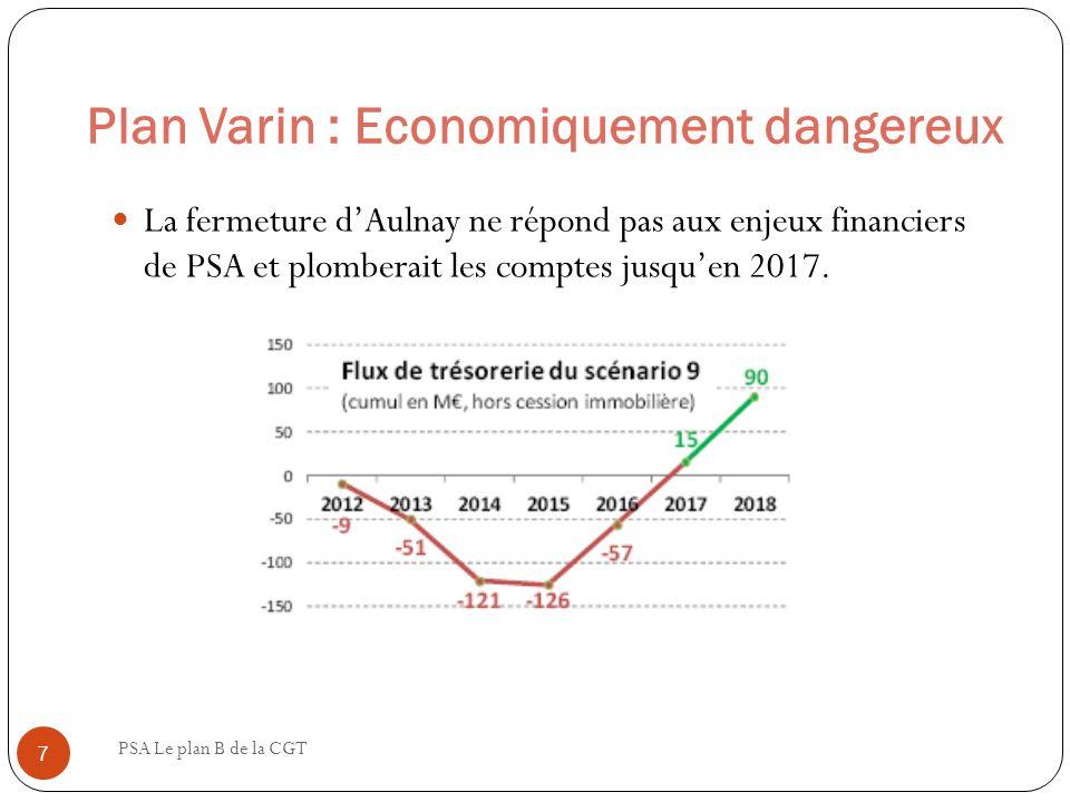 Plan Varin : Economiquement dangereux PSA Le plan B de la CGT 8 Il amènerait certaines usines à être surchargées (Trnava, Sochaux, Vigo) et à la merci du moindre aléa, alors que dautres seraient fermées (Aulnay) ou en sous-activité (Mulhouse).