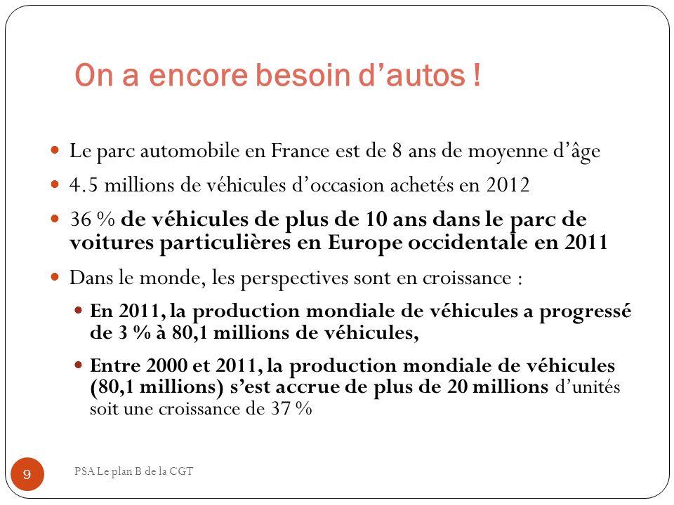 On a encore besoin dautos ! PSA Le plan B de la CGT 9 Le parc automobile en France est de 8 ans de moyenne dâge 4.5 millions de véhicules doccasion ac