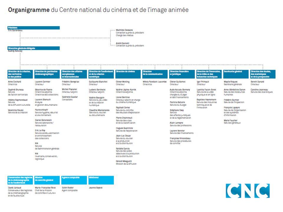 Bulletin officiel du CNC Le Bulletin officiel du CNC a été créé en novembre 2010 afin de faciliter l accessibilité des textes juridiques édictés par le Centre.