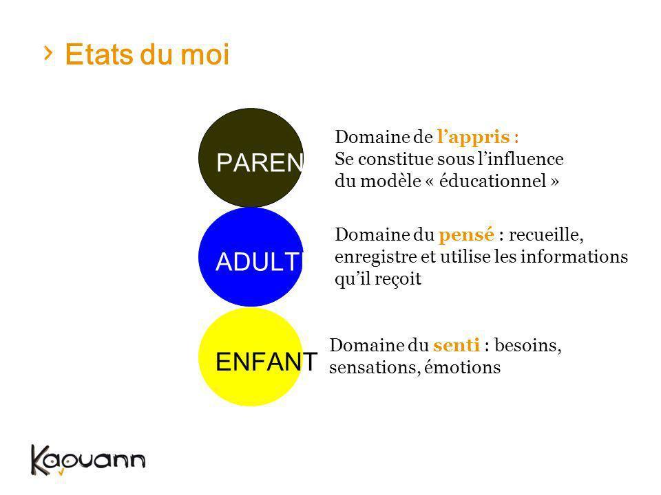 Etats du moi ENFANT PARENT ADULTE Domaine de lappris : Se constitue sous linfluence du modèle « éducationnel » Domaine du pensé : recueille, enregistr