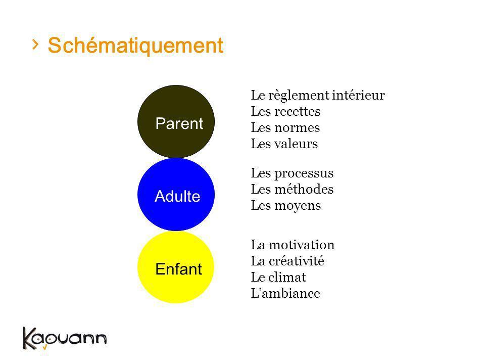Schématiquement Enfant Parent Adulte Les processus Les méthodes Les moyens Le règlement intérieur Les recettes Les normes Les valeurs La motivation La