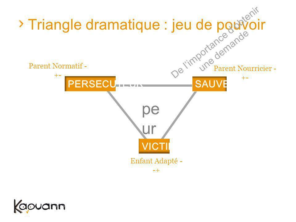 Triangle dramatique : jeu de pouvoir Parent Normatif - +- Parent Nourricier - +- Enfant Adapté - -+ PERSECUTEURSAUVEUR VICTIME De limportance dobtenir