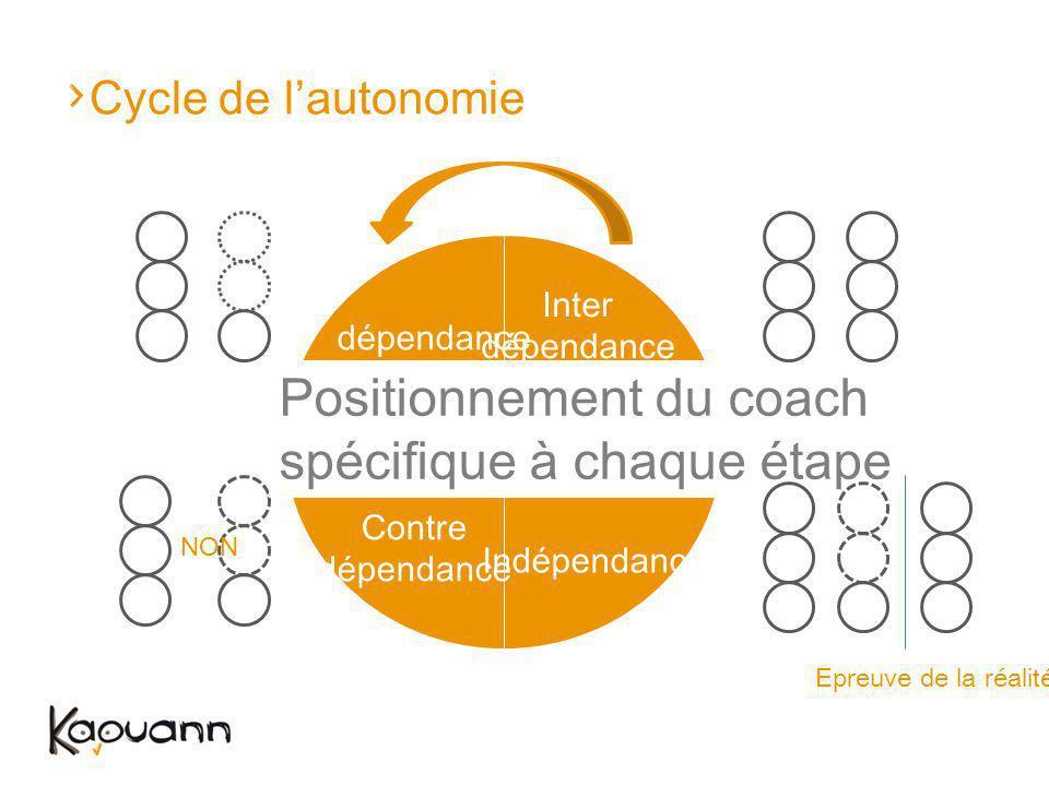 Cycle de lautonomie dépendance Indépendance Contre dépendance Inter dépendance - ++ - + - NON Epreuve de la réalité Positionnement du coach spécifique