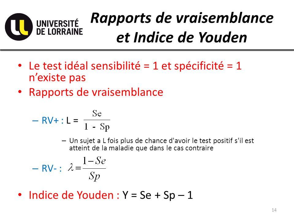 Rapports de vraisemblance et Indice de Youden Le test idéal sensibilité = 1 et spécificité = 1 nexiste pas Rapports de vraisemblance – RV+ : L = – Un sujet a L fois plus de chance d avoir le test positif s il est atteint de la maladie que dans le cas contraire – RV- : Indice de Youden : Y = Se + Sp – 1 14