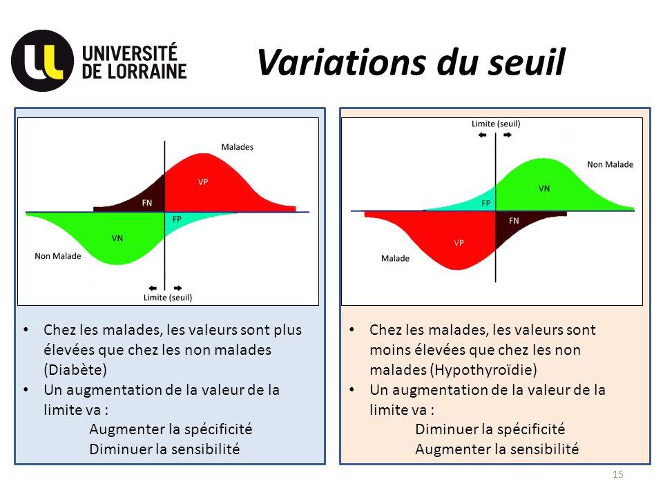Variations du seuil Chez les malades, les valeurs sont plus élevées que chez les non malades (Diabète) Un augmentation de la valeur de la limite va :