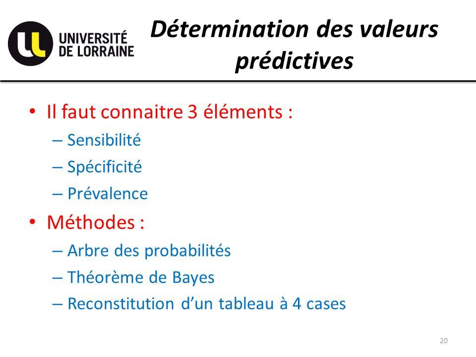 Détermination des valeurs prédictives Il faut connaitre 3 éléments : – Sensibilité – Spécificité – Prévalence Méthodes : – Arbre des probabilités – Théorème de Bayes – Reconstitution dun tableau à 4 cases 20
