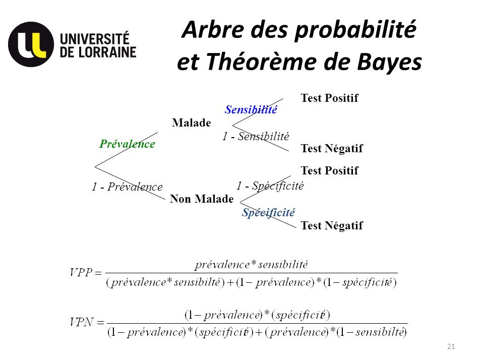 Arbre des probabilité et Théorème de Bayes 21 Test Négatif Malade Non Malade Prévalence 1 - Prévalence Test Positif Test Négatif Sensibilité 1 - Sensi