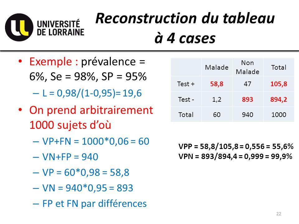 Reconstruction du tableau à 4 cases Exemple : prévalence = 6%, Se = 98%, SP = 95% – L = 0,98/(1-0,95)= 19,6 On prend arbitrairement 1000 sujets doù –