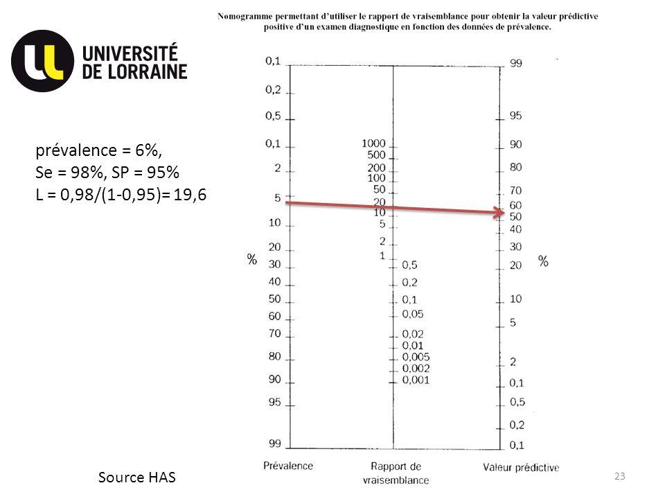 Source HAS 23 prévalence = 6%, Se = 98%, SP = 95% L = 0,98/(1-0,95)= 19,6