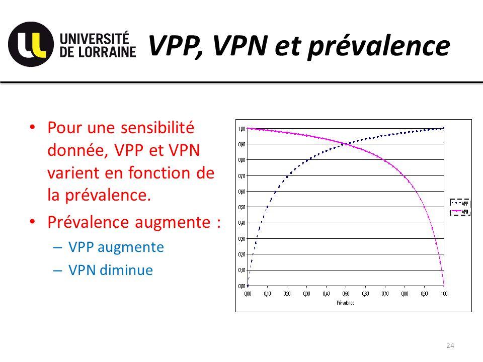 VPP, VPN et prévalence Pour une sensibilité donnée, VPP et VPN varient en fonction de la prévalence. Prévalence augmente : – VPP augmente – VPN diminu