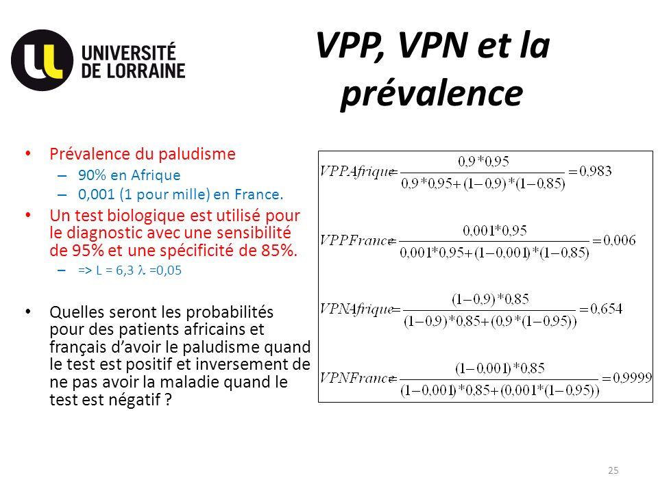 VPP, VPN et la prévalence Prévalence du paludisme – 90% en Afrique – 0,001 (1 pour mille) en France. Un test biologique est utilisé pour le diagnostic