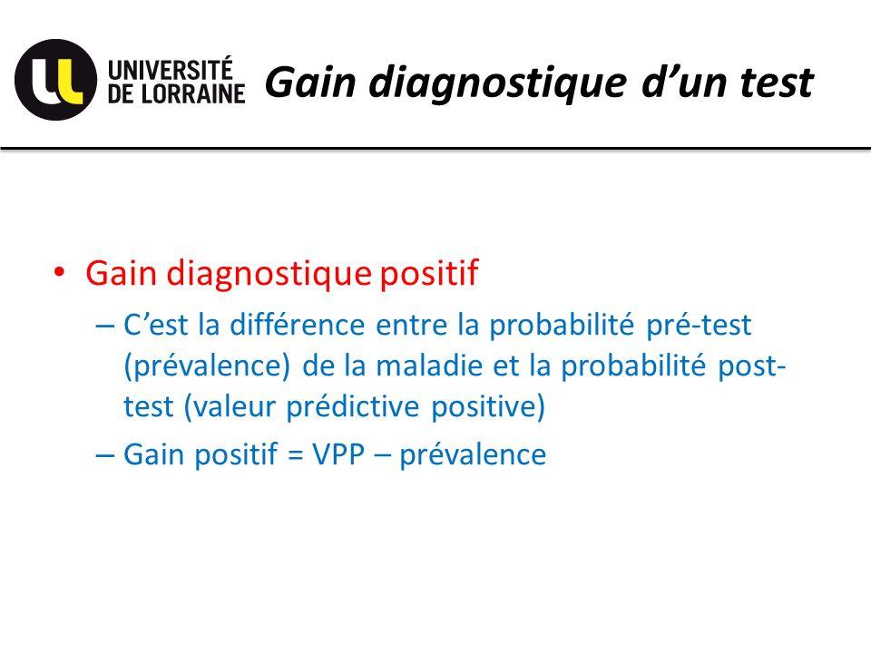 Gain diagnostique dun test Gain diagnostique positif – Cest la différence entre la probabilité pré-test (prévalence) de la maladie et la probabilité post- test (valeur prédictive positive) – Gain positif = VPP – prévalence