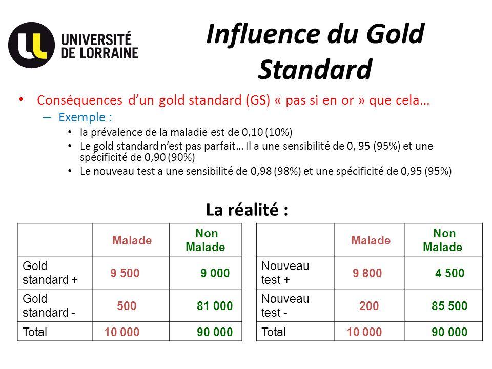 Influence du Gold Standard Conséquences dun gold standard (GS) « pas si en or » que cela… – Exemple : la prévalence de la maladie est de 0,10 (10%) Le gold standard nest pas parfait… Il a une sensibilité de 0, 95 (95%) et une spécificité de 0,90 (90%) Le nouveau test a une sensibilité de 0,98 (98%) et une spécificité de 0,95 (95%) Malade Non Malade Malade Non Malade Gold standard + 9 500 9 000 Nouveau test + 9 800 4 500 Gold standard - 500 81 000 Nouveau test - 200 85 500 Total 10 000 90 000Total 10 000 90 000 La réalité :