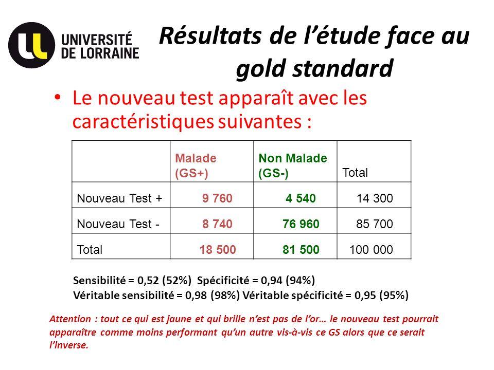Résultats de létude face au gold standard Le nouveau test apparaît avec les caractéristiques suivantes : Malade (GS+) Non Malade (GS-)Total Nouveau Test + 9 760 4 540 14 300 Nouveau Test - 8 740 76 960 85 700 Total 18 500 81 500 100 000 Sensibilité = 0,52 (52%) Spécificité = 0,94 (94%) Véritable sensibilité = 0,98 (98%) Véritable spécificité = 0,95 (95%) Attention : tout ce qui est jaune et qui brille nest pas de lor… le nouveau test pourrait apparaître comme moins performant quun autre vis-à-vis ce GS alors que ce serait linverse.