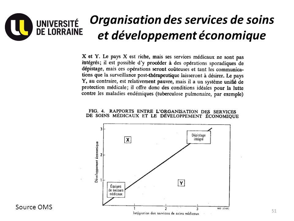 Organisation des services de soins et développement économique 51 Source OMS