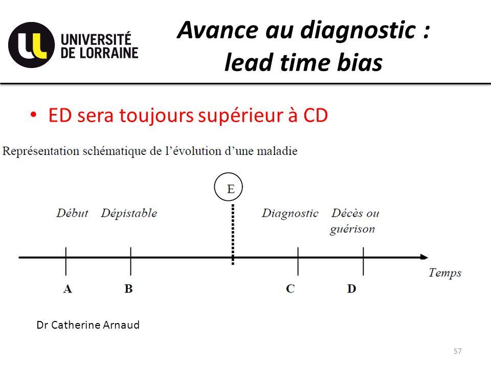 Avance au diagnostic : lead time bias ED sera toujours supérieur à CD 57 Dr Catherine Arnaud