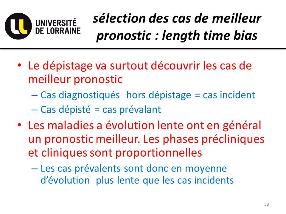 sélection des cas de meilleur pronostic : length time bias Le dépistage va surtout découvrir les cas de meilleur pronostic – Cas diagnostiqués hors dé