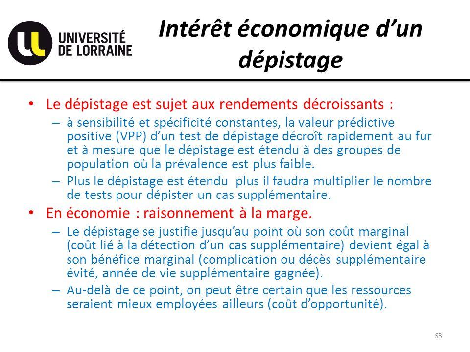 Intérêt économique dun dépistage Le dépistage est sujet aux rendements décroissants : – à sensibilité et spécificité constantes, la valeur prédictive