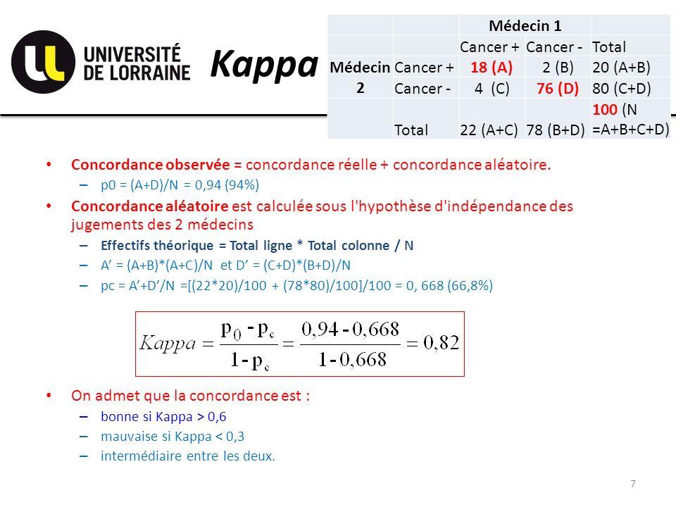 Kappa Médecin 1 Cancer +Cancer -Total Médecin 2 Cancer +18 (A)2 (B)20 (A+B) Cancer -4 (C)76 (D)80 (C+D) Total22 (A+C)78 (B+D) 100 (N =A+B+C+D) 7 Conco
