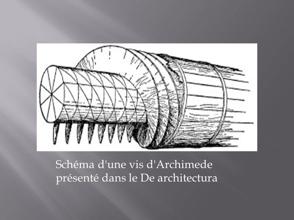 Schéma d'une vis d'Archimede présenté dans le De architectura