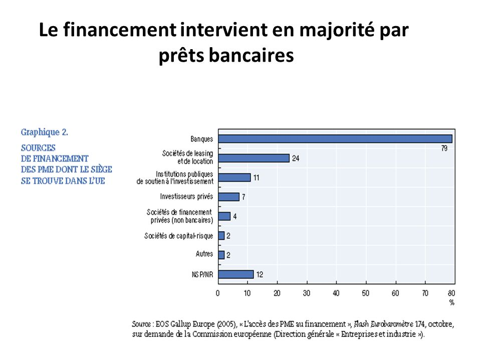 Le financement intervient en majorité par prêts bancaires