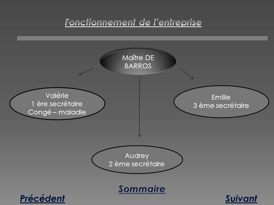 SuivantPrécédent Maître DE BARROS Valérie 1 ère secrétaire Congé – maladie Audrey 2 ème secrétaire Emilie 3 ème secrétaire