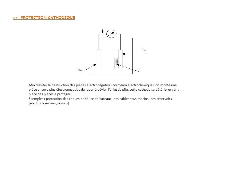 => PROTECTION CATHODIQUE Afin déviter la destruction des pièces électronégative (corrosion électrochimique), on monte une pièce encore plus électronégative de façon à dévier leffet de pile, cette cathode se détériorera à la place des pièces à protéger.