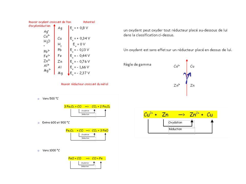 un oxydant peut oxyder tout réducteur placé au-dessous de lui dans la classification ci-dessus.