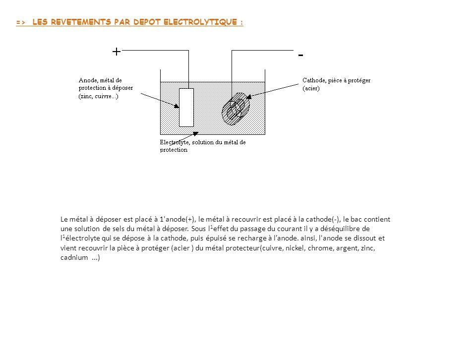 => LES REVETEMENTS PAR DEPOT ELECTROLYTIQUE : Le métal à déposer est placé à 1 anode(+), le métal à recouvrir est placé à la cathode(-), le bac contient une solution de sels du métal à déposer.