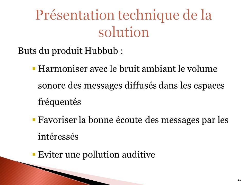 Buts du produit Hubbub : Harmoniser avec le bruit ambiant le volume sonore des messages diffusés dans les espaces fréquentés Favoriser la bonne écoute des messages par les intéressés Eviter une pollution auditive 11