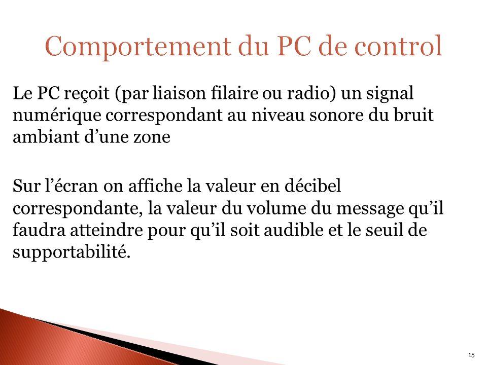 Le PC reçoit (par liaison filaire ou radio) un signal numérique correspondant au niveau sonore du bruit ambiant dune zone Sur lécran on affiche la valeur en décibel correspondante, la valeur du volume du message quil faudra atteindre pour quil soit audible et le seuil de supportabilité.