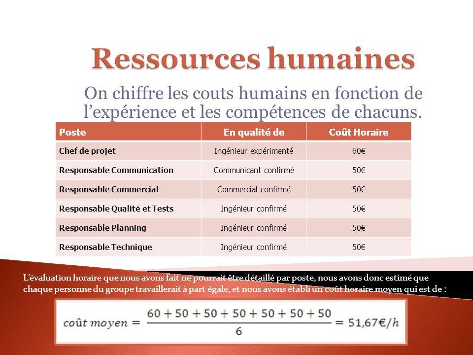 On chiffre les couts humains en fonction de lexpérience et les compétences de chacuns. PosteEn qualité deCoût Horaire Chef de projetIngénieur expérime