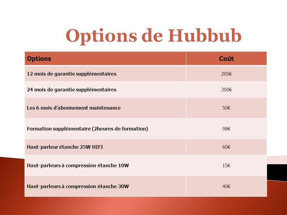 OptionsCoût 12 mois de garantie supplémentaires200 24 mois de garantie supplémentaires300 Les 6 mois dabonnement maintenance50 Formation supplémentair