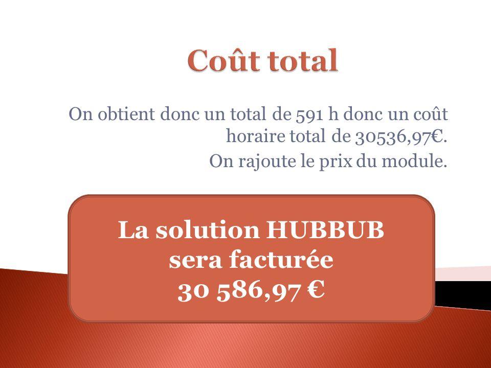 On obtient donc un total de 591 h donc un coût horaire total de 30536,97. On rajoute le prix du module. La solution HUBBUB sera facturée 30 586,97