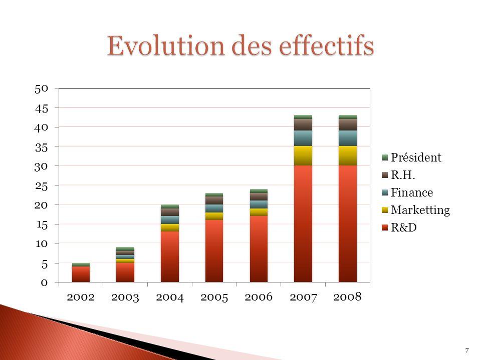 2002: Fondation de lentreprise 2004: Forte croissance de lentreprise 2006: Orientation vers les systèmes embarquées 8